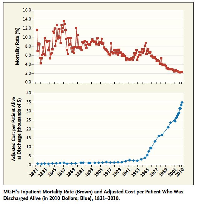 Graphique coût des soins et réduction de la mortalité
